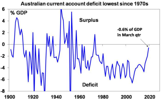 Nine reasons why an Australian recession is unlikely: Shane Oliver