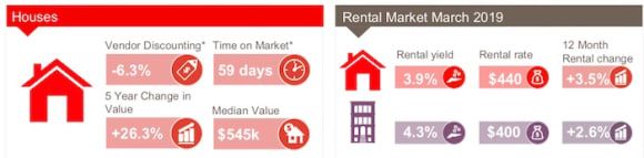 Newcastle & Lake Macquarie see largest fall in unit values in NSW regions: CoreLogic