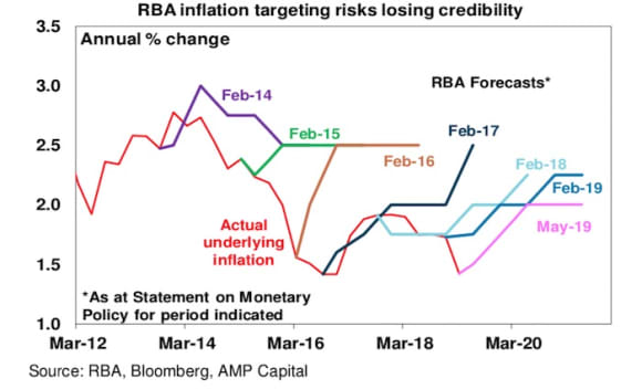 What the RBA rate cut means for investors: AMP's Shane Oliver