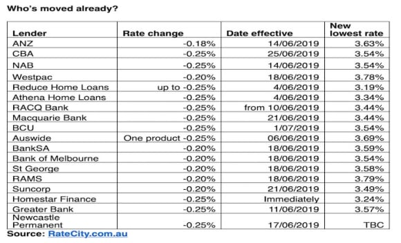 Who cut their interest rates following the RBA's move?