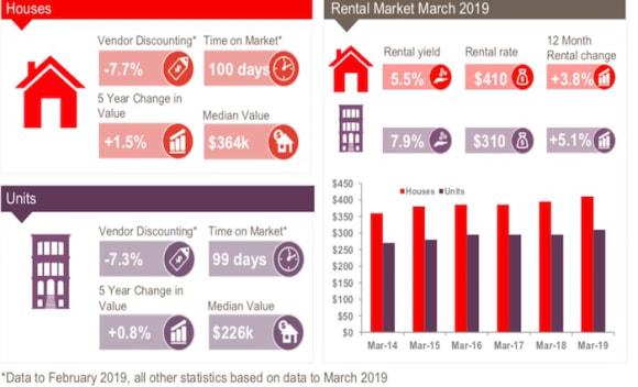 Cairns sees Queensland's biggest regional rent increases: CoreLogic