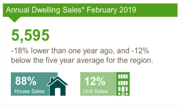 Geelong house and unit sales activity in decline: CoreLogic