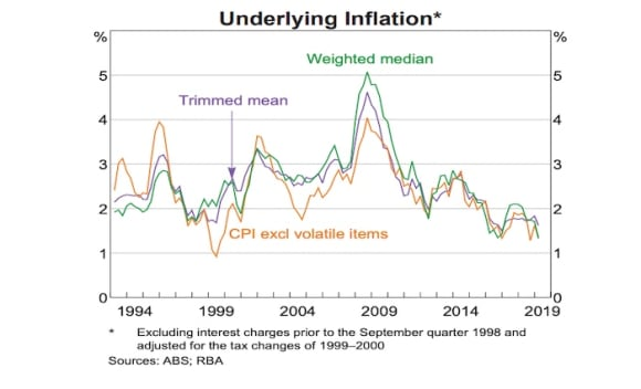 The key charts that determined the RBA's June rate cut
