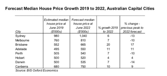 Housing price growth forecast to return in Canberra: BIS Oxford Economics