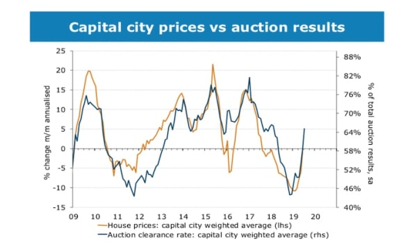 ANZ sees bottoming of the housing market in coming months