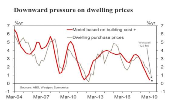 CPI forecast to rise for June quarter: Westpac's Justin Smirk