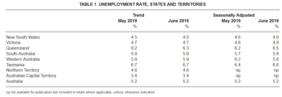 Unemployment rate meets forecasts and remains at 5.2%