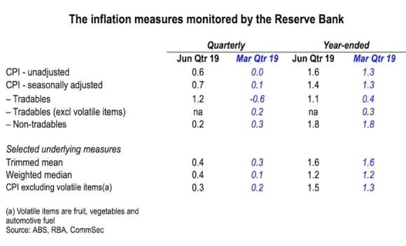 Inflation dragon still dozing: CommSec