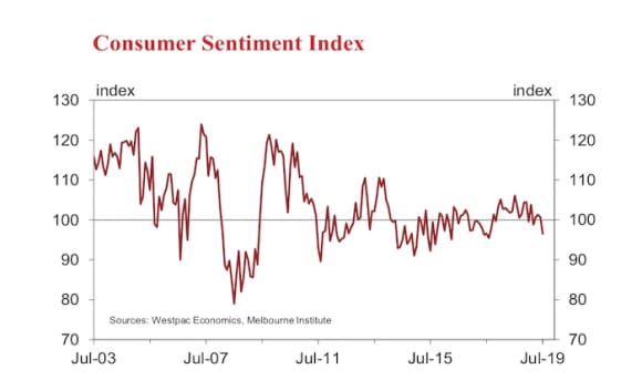 Sentiment falls 4.1% despite interest rate cuts and tax relief: Westpac