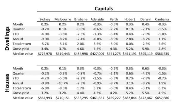 Perth downturn continues, but Sydney and Melbourne carry on resurgence: CoreLogic