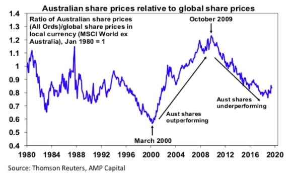 Australian shares hit record highs - is the decade long underperformance versus global shares over? Shane Oliver
