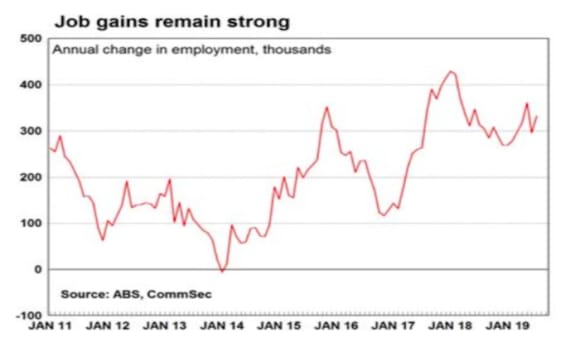 Australia's strong jobless rate is a good outcome: Craig James