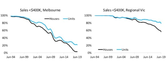Despite falling dwelling values, there's no big rise in sales under 0,000: Cameron Kusher