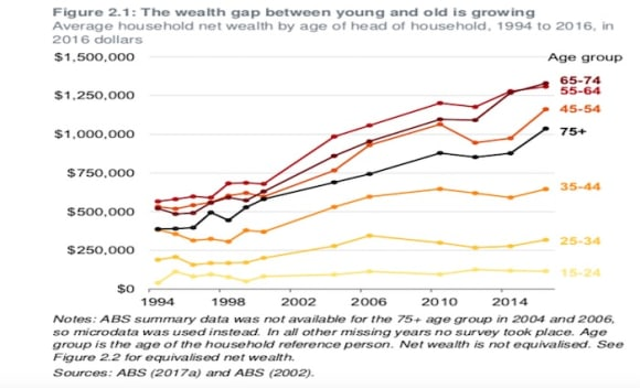 How to ensure a fair go for young Australians: Grattan Institute