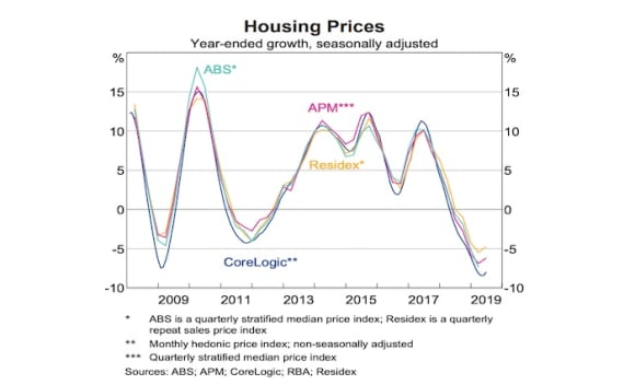 The four charts that prompted the RBA keep rates on hold in August