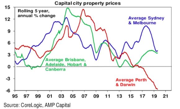 The seven things you need to know about the Australian property market: Shane Oliver