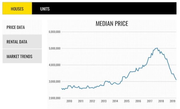 What buyers should know about Toorak's latest median house price