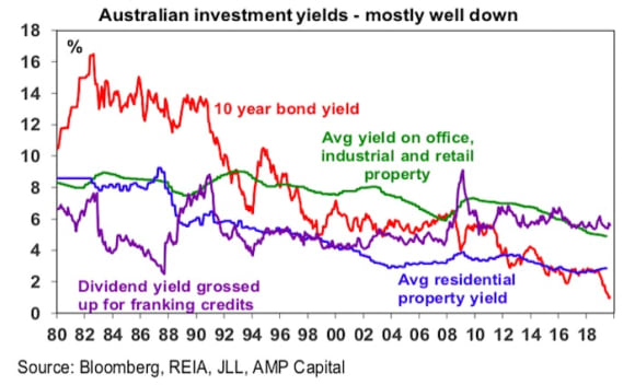 Investment returns have been good, but likely to slow over the next five years: Shane Oliver