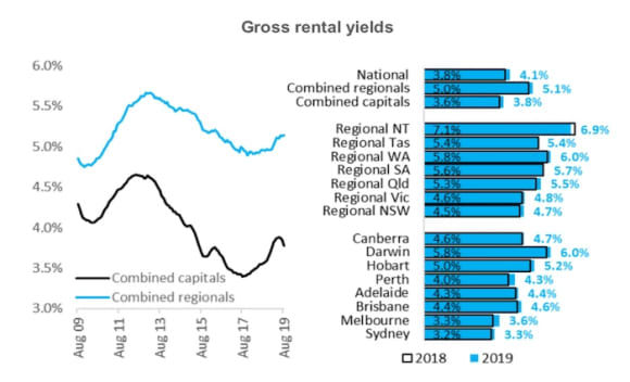 Sydney's rental yields remain the tightest in Australia