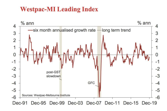Westpac leading index remains negative for over a year: Bill Evans