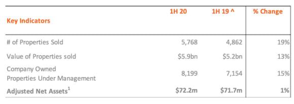 McGrath revenue up 15 per cent, with