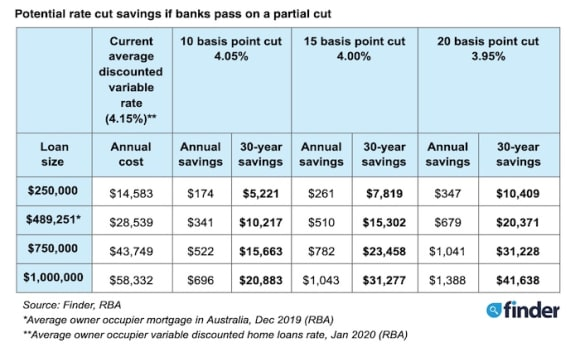 RBA cut interest rates at March meeting to record low 0.5 per cent