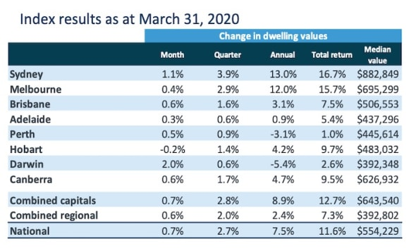 March sees last gasp property price rise, but growth tails off: CoreLogic