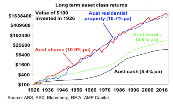 Why super and growth assets like shares have to be seen as long-term investments: Shane Oliver