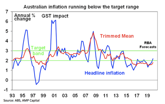 March quarter inflation higher than expected but irrelevant given the Covid-19 disruption: Shane Oliver
