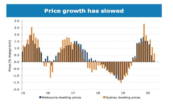 ANZ forecast 10% peak to trough declines until late 2021 rebound
