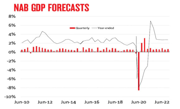 Extended recovery forecast by NAB after