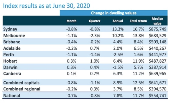 Melbourne leads east coast residential June price declines: CoreLogic