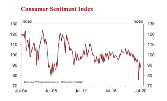 Westpac consumer sentiment drops as new COVID-19 cases shake confidence: Bill Evans