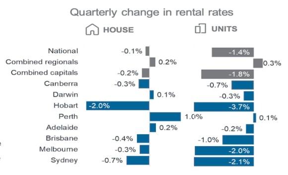 Capital cities hit hard as rental yields fall in June quarter: CoreLogic 2020 quarterly rental review