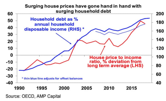 Why COVID might fix Australia's housing affordability crisis: Shane Oliver
