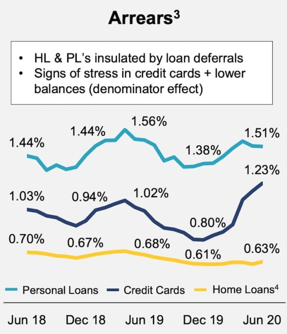 CBA boosts home loan lending as home loans hits record 2,000