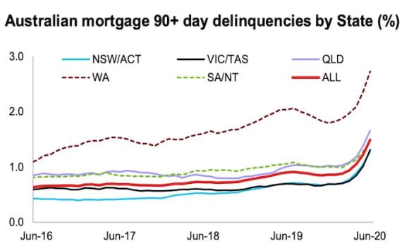 Westpac's mortgage delinquencies jump due to COVID-19