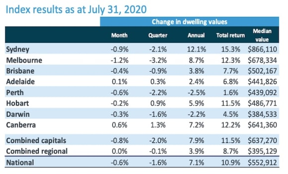 Melbourne real estate values continue decline through July: CoreLogic
