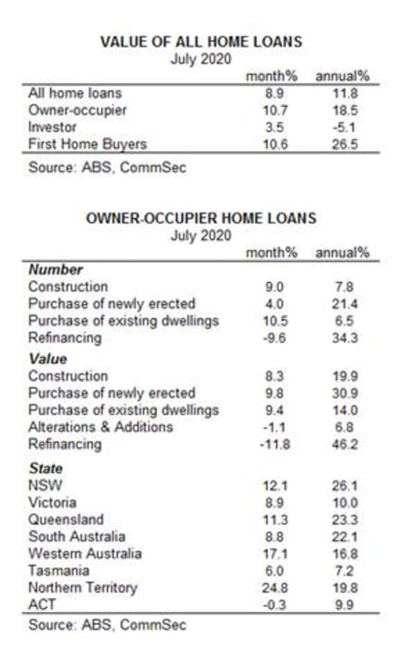 Home loan values see biggest jump in 18 years: CommSec