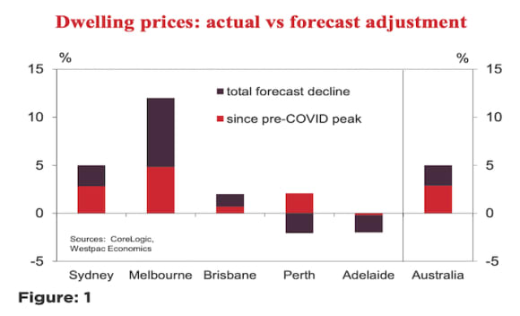 Westpac soften house price forecast, now predict five per cent peak to trough declines