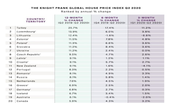 Australia drops down rankings in Knight Frank's Global House Price Growth Index