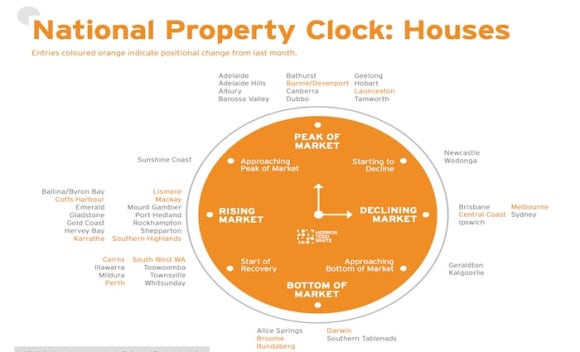 Melbourne joins Sydney as declining housing market: HTW National Property Clock