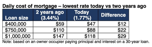 50 lenders offering average mortgage rates at  a day