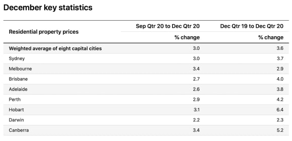 Property boom officially everywhere as all state and territory capitals see December quarter growth: ABS