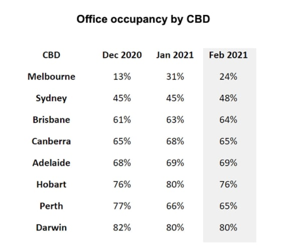 The return to workers in CBD offices slows