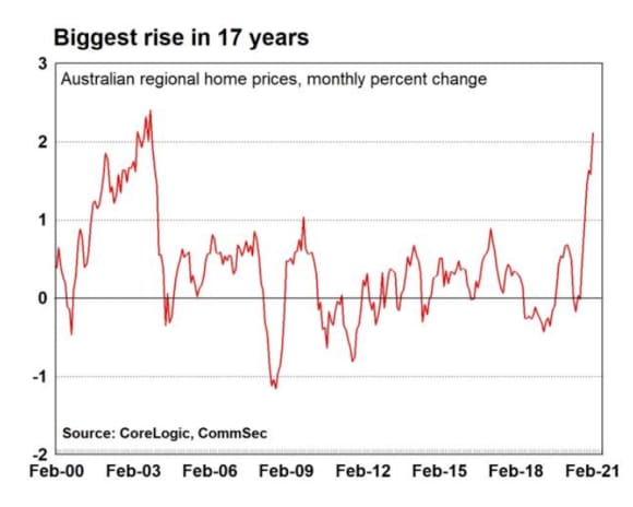 Biggest lift in Australian home prices in 17 years: CommSec's Ryan Felsman