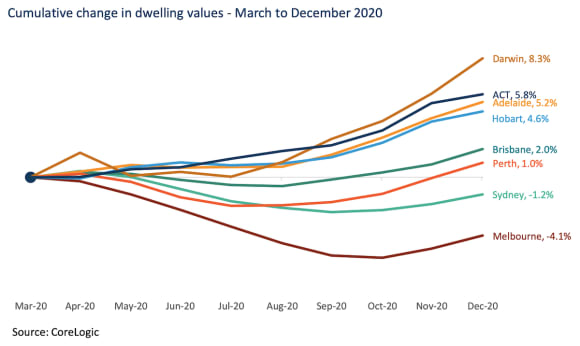 Which housing markets are back above pre-COVID values?
