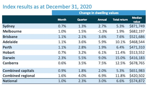 Every capital sees real estate value growth in December 2020: CoreLogic