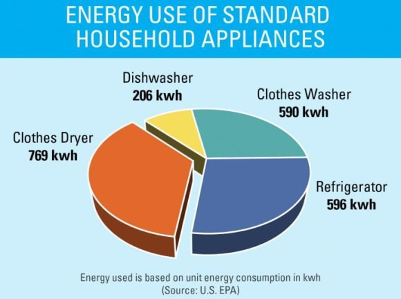 20 simple changes around the home to reduce your environmental impact