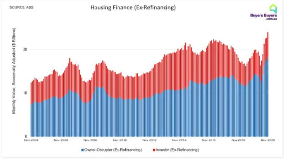 Housing lending surges to record high off Victorian rebound post lockdown